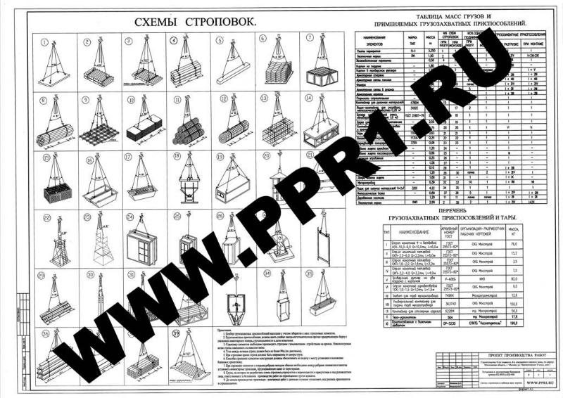 Схемы строповок и таблица масс